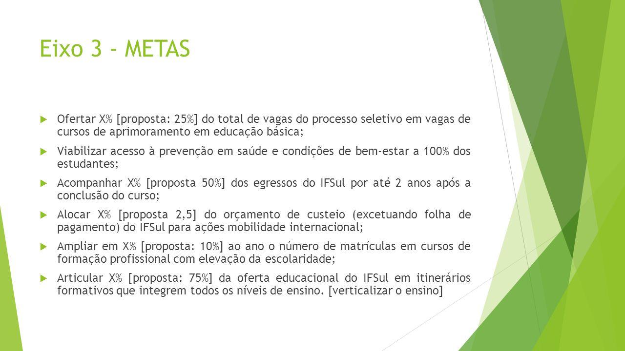 Eixo 3 - METAS Ofertar X% [proposta: 25%] do total de vagas do processo seletivo em vagas de cursos de aprimoramento em educação básica;